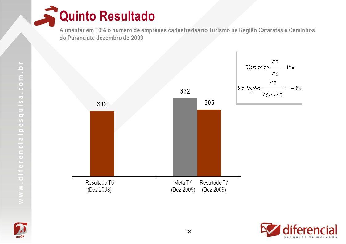 Quinto Resultado Aumentar em 10% o número de empresas cadastradas no Turismo na Região Cataratas e Caminhos do Paraná até dezembro de 2009.