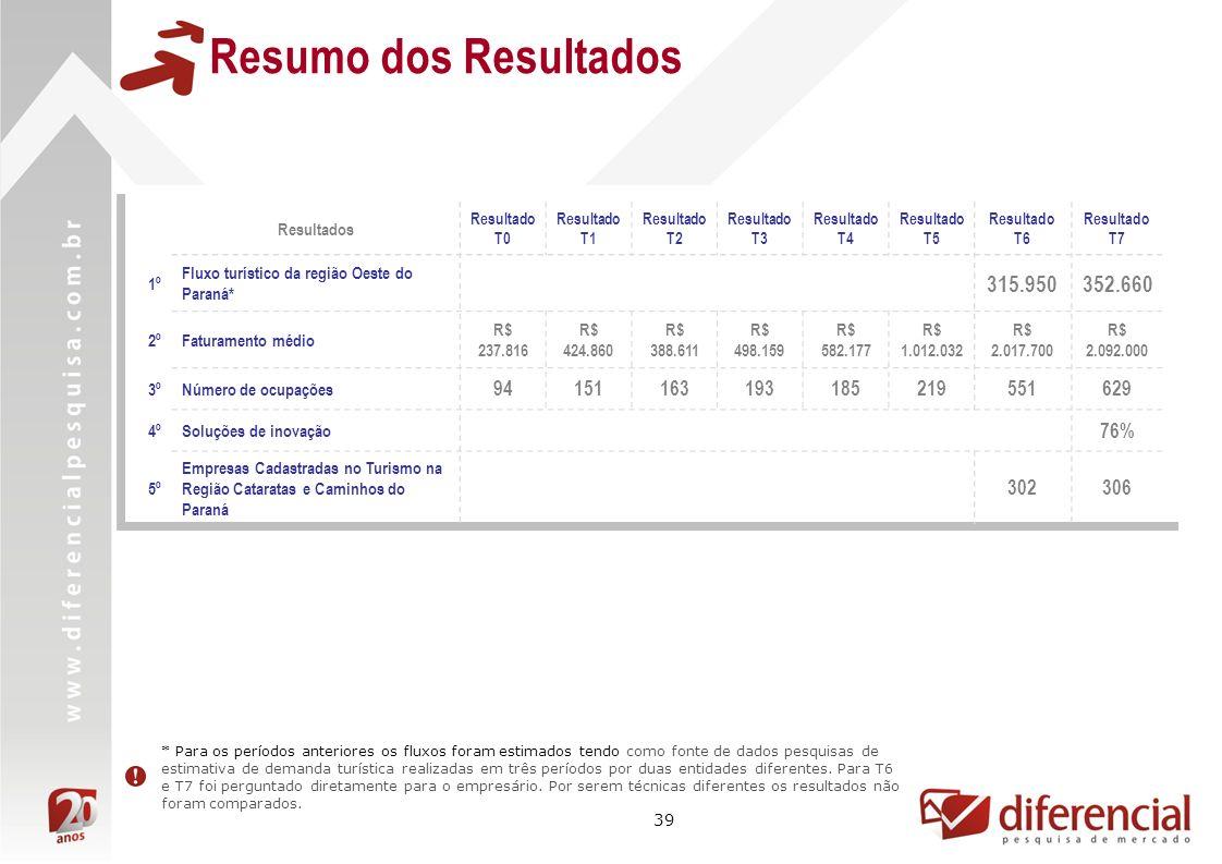 Resumo dos Resultados Resultados. Resultado T0. Resultado T1. Resultado T2. Resultado T3. Resultado T4.