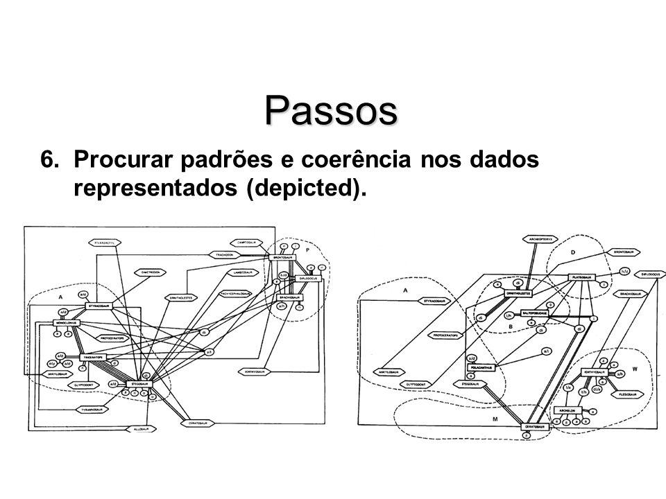 Passos Procurar padrões e coerência nos dados representados (depicted).
