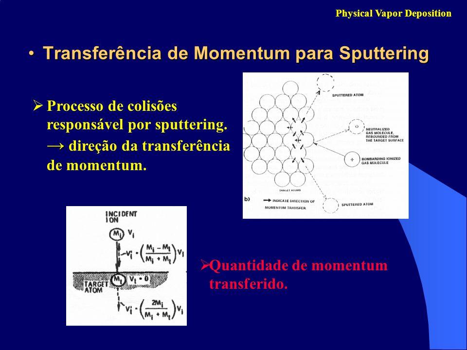 Transferência de Momentum para Sputtering