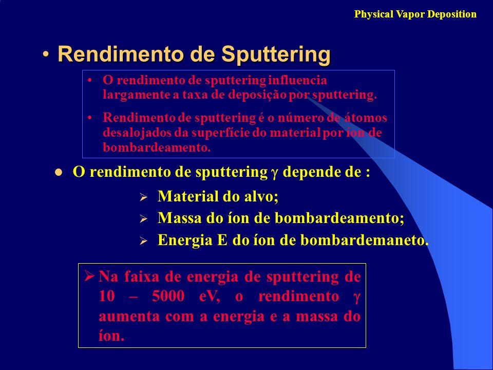 Rendimento de Sputtering