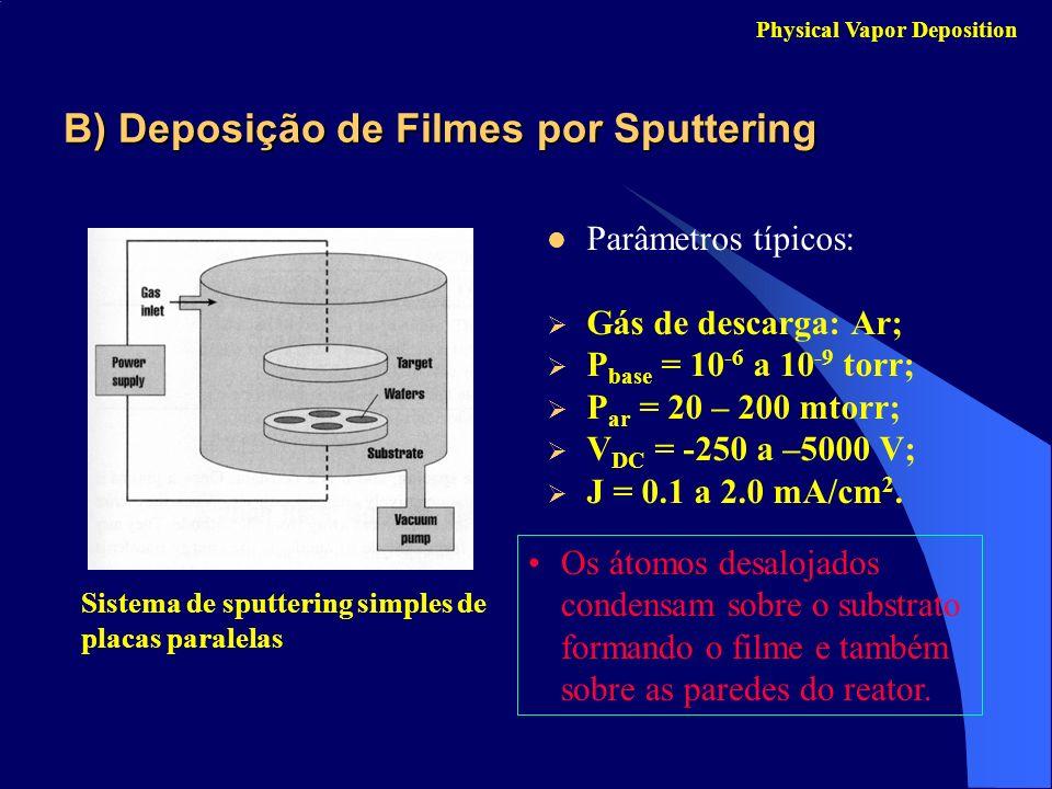 B) Deposição de Filmes por Sputtering