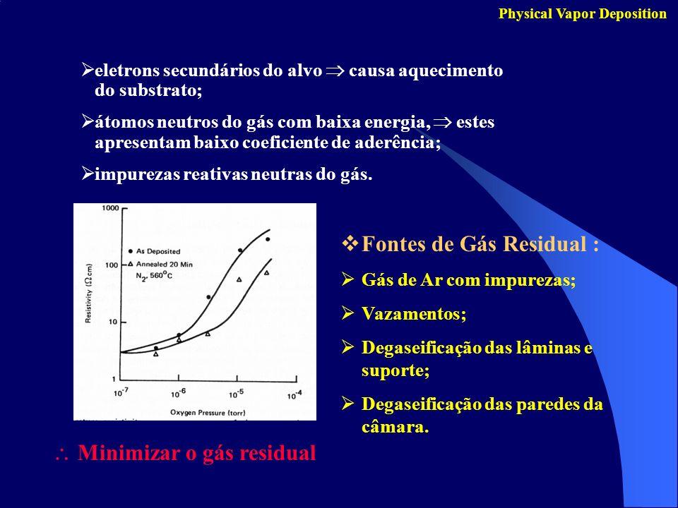 Fontes de Gás Residual :