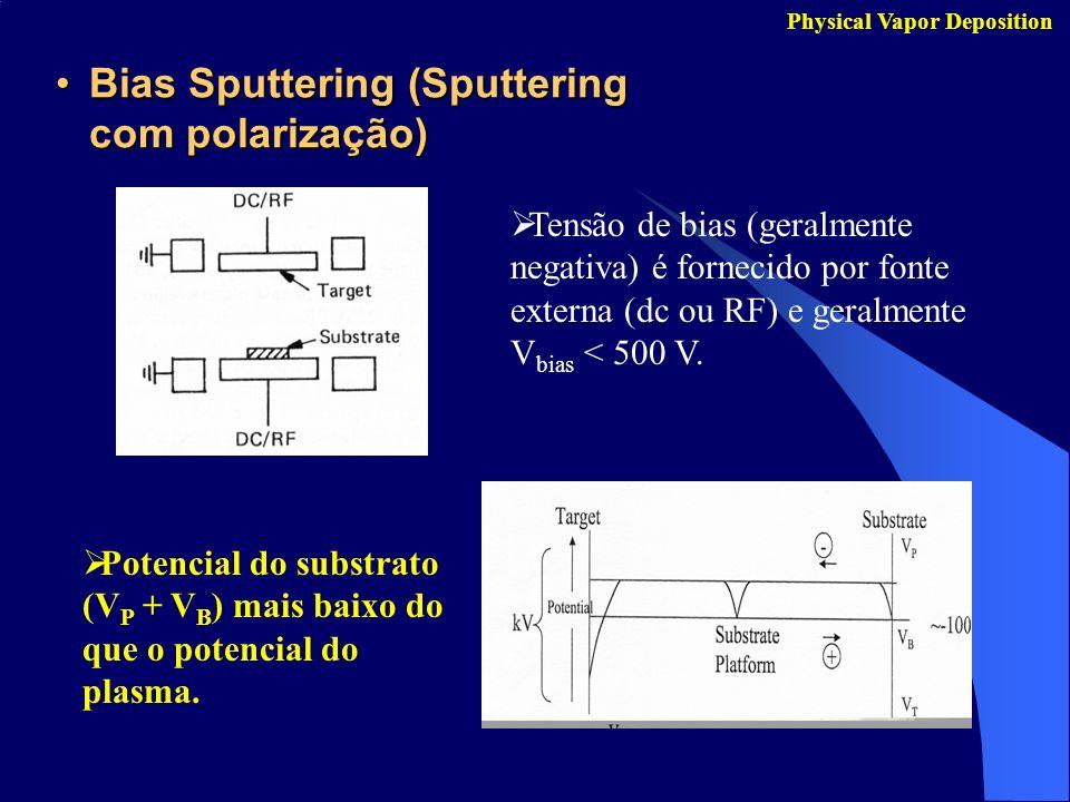 Bias Sputtering (Sputtering com polarização)