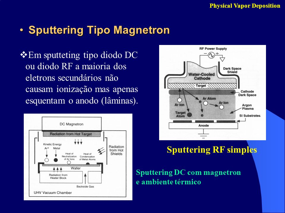 Sputtering Tipo Magnetron
