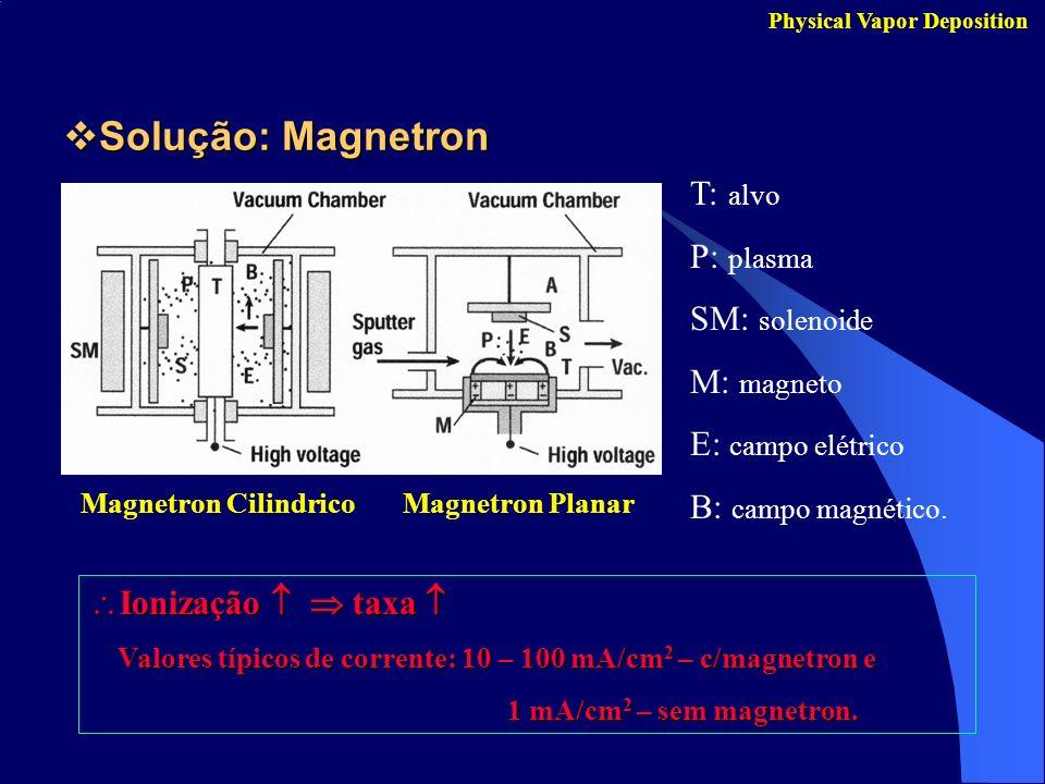Solução: Magnetron T: alvo P: plasma SM: solenoide M: magneto