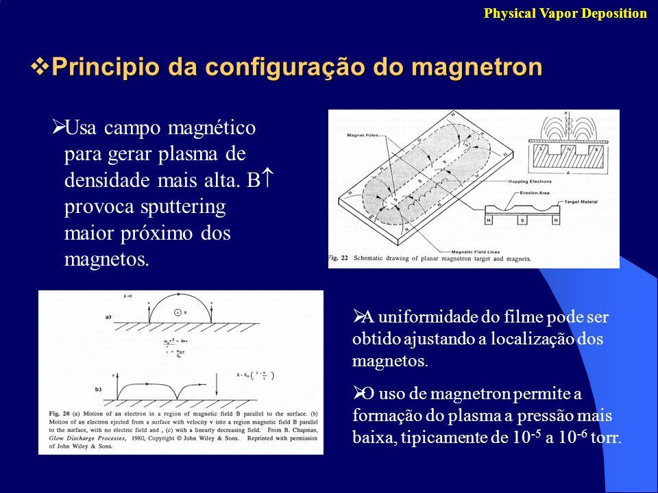 Principio da configuração do magnetron