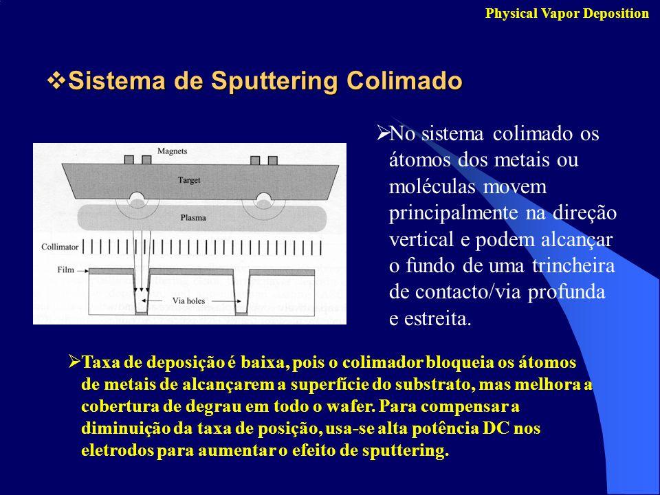 Sistema de Sputtering Colimado