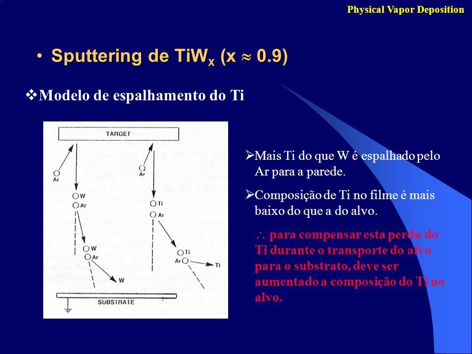 Sputtering de TiWx (x  0.9)