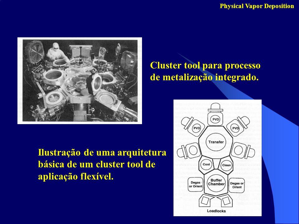 Cluster tool para processo de metalização integrado.