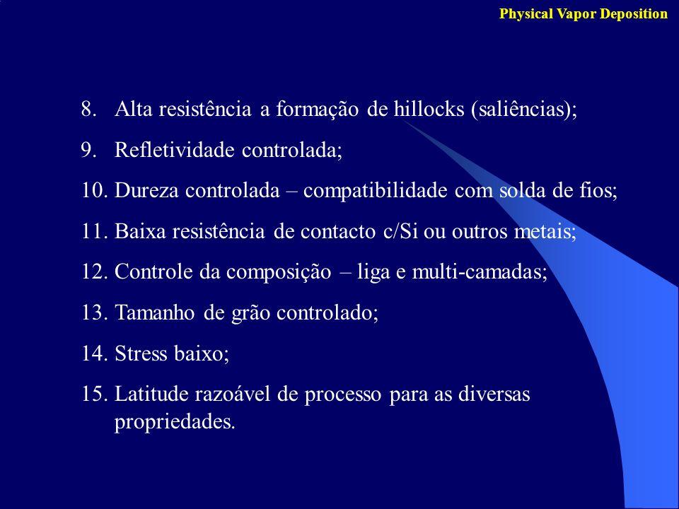 Alta resistência a formação de hillocks (saliências);