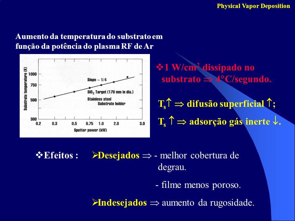 1 W/cm2 dissipado no substrato  4C/segundo.