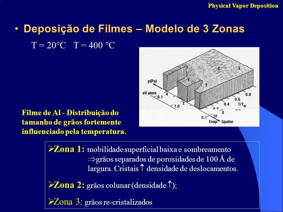 Deposição de Filmes – Modelo de 3 Zonas