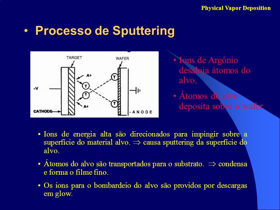 Processo de Sputtering