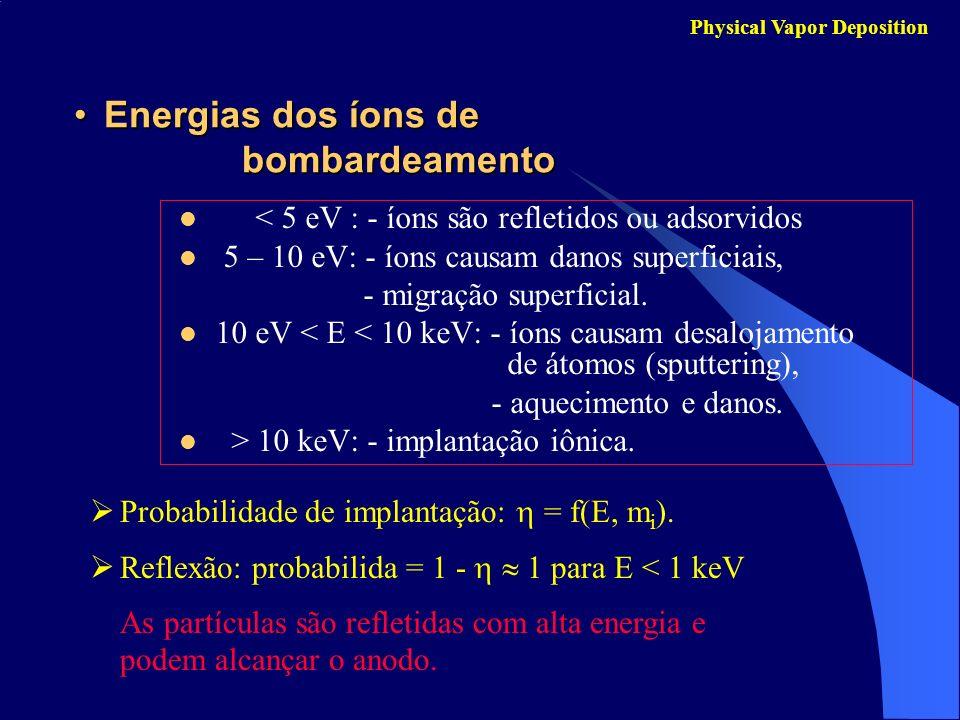Energias dos íons de bombardeamento