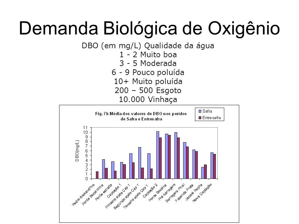 Demanda Biológica de Oxigênio