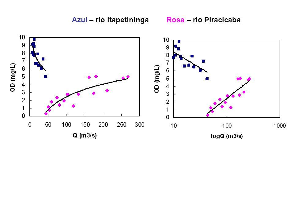 Azul – rio Itapetininga Rosa – rio Piracicaba