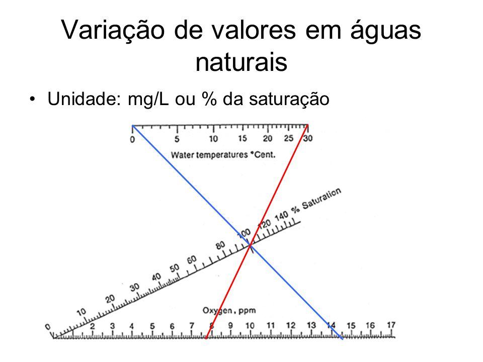 Variação de valores em águas naturais