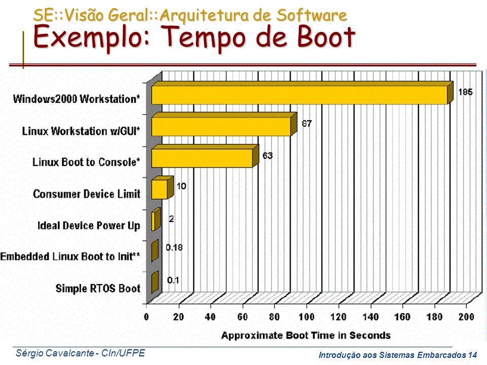 SE::Visão Geral::Arquitetura de Software Exemplo: Tempo de Boot