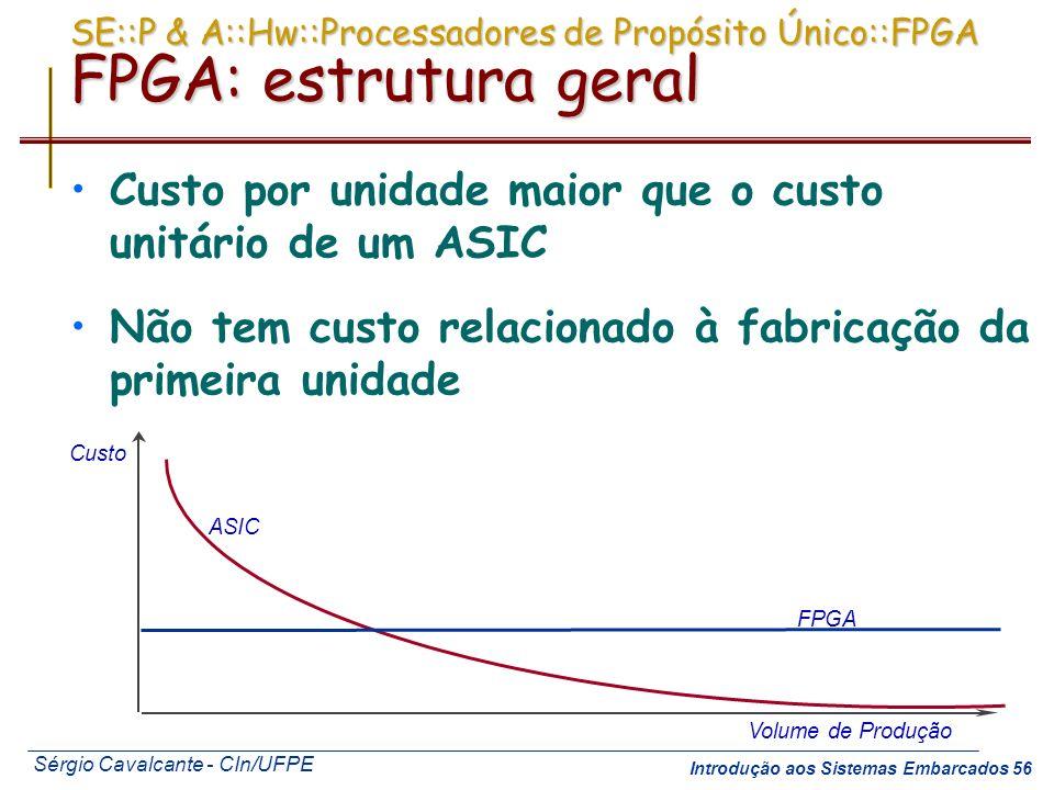 Custo por unidade maior que o custo unitário de um ASIC