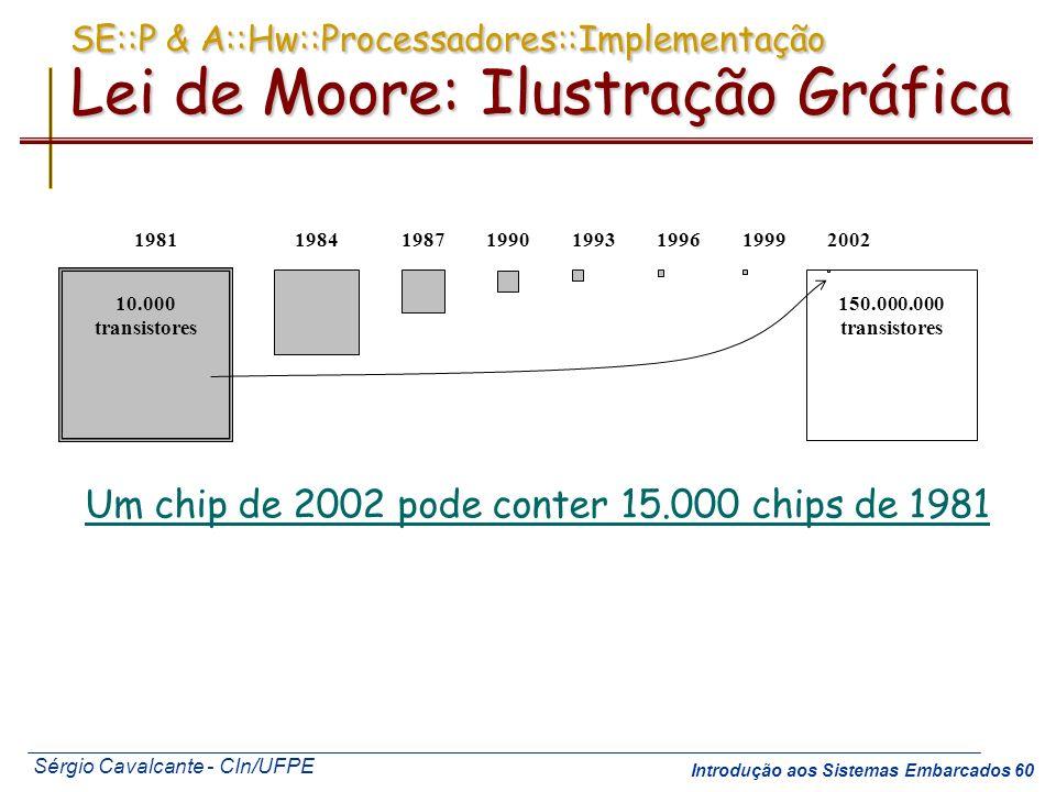 Um chip de 2002 pode conter 15.000 chips de 1981
