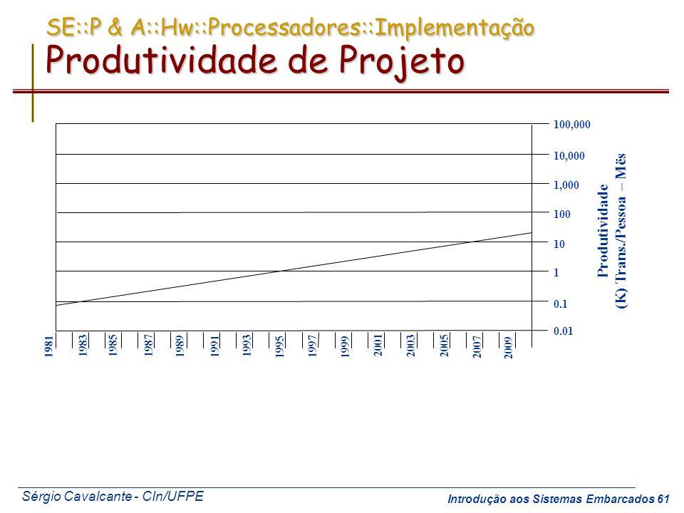 SE::P & A::Hw::Processadores::Implementação Produtividade de Projeto