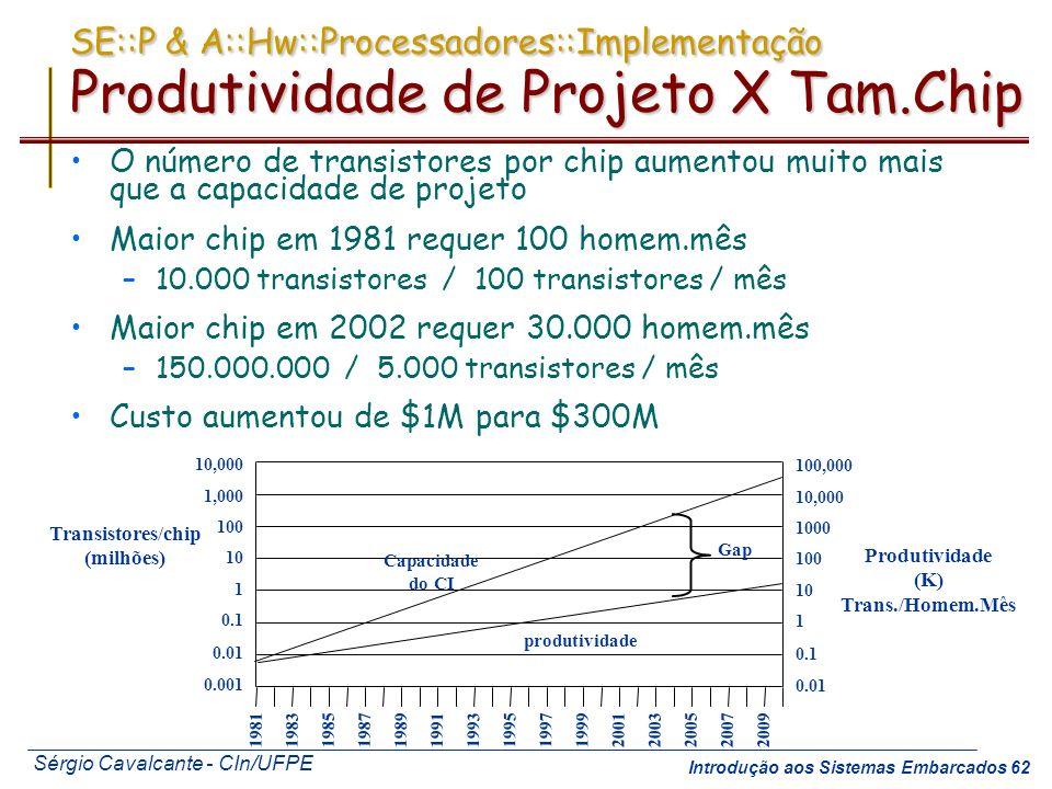 SE::P & A::Hw::Processadores::Implementação Produtividade de Projeto X Tam.Chip