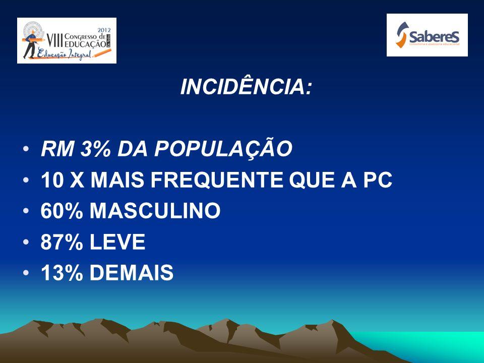 INCIDÊNCIA: RM 3% DA POPULAÇÃO 10 X MAIS FREQUENTE QUE A PC 60% MASCULINO 87% LEVE 13% DEMAIS