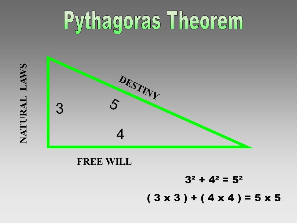 Pythagoras Theorem 5 3 4 NATURAL LAWS DESTINY FREE WILL 3² + 4² = 5²