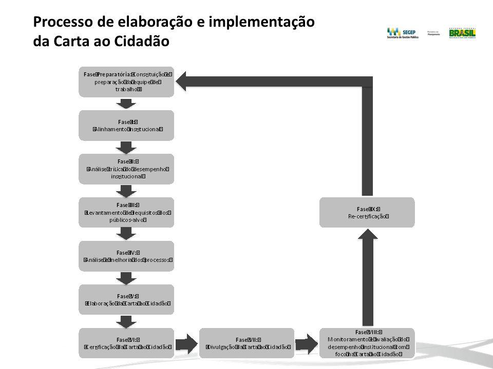 Processo de elaboração e implementação da Carta ao Cidadão