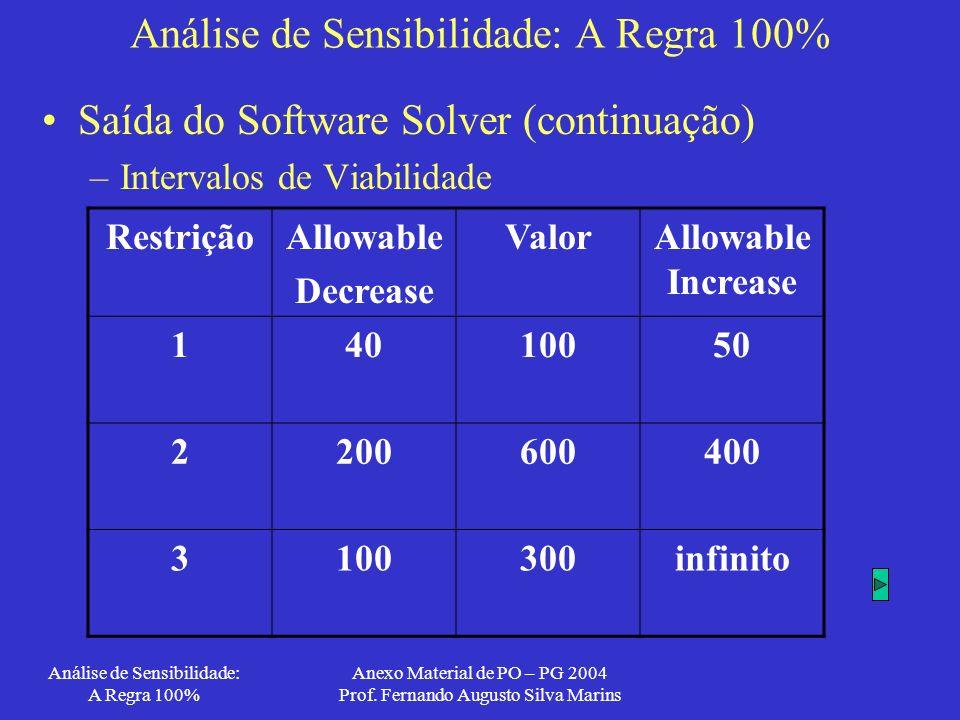 Análise de Sensibilidade: A Regra 100%