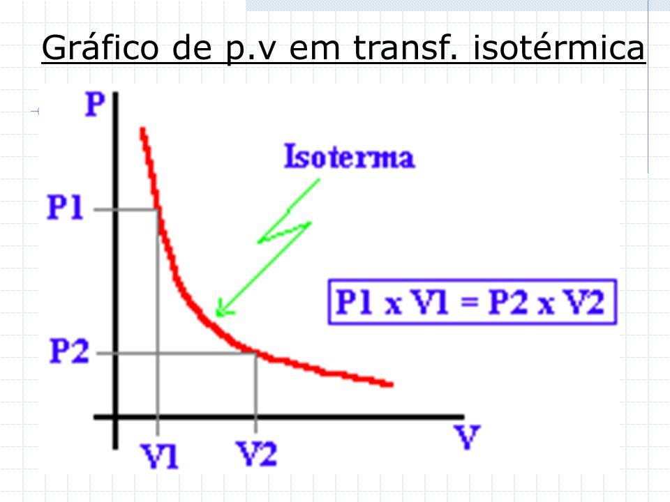 Gráfico de p.v em transf. isotérmica