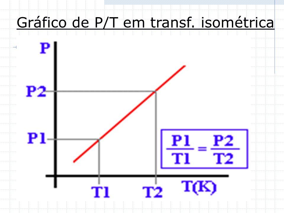 Gráfico de P/T em transf. isométrica