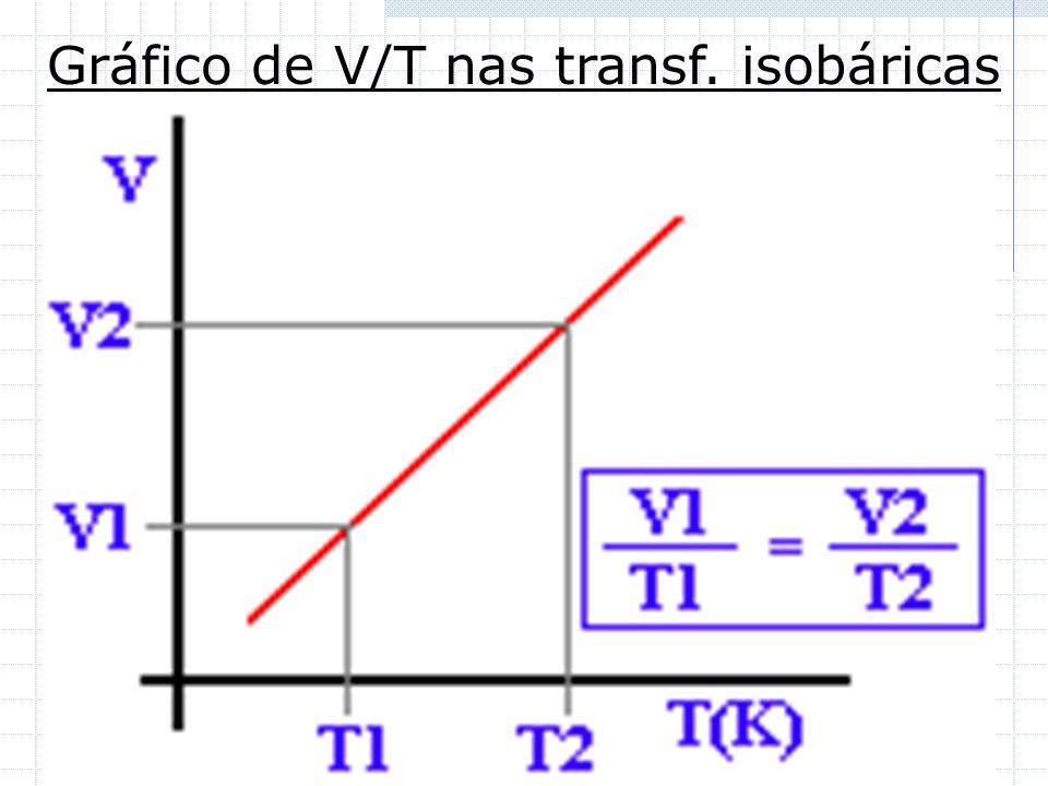 Gráfico de V/T nas transf. isobáricas