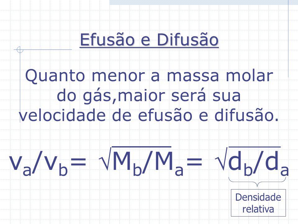 va/vb= Mb/Ma= db/da Efusão e Difusão