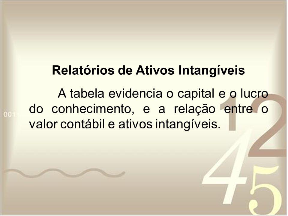 Relatórios de Ativos Intangíveis