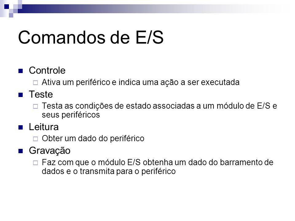 Comandos de E/S Controle Teste Leitura Gravação