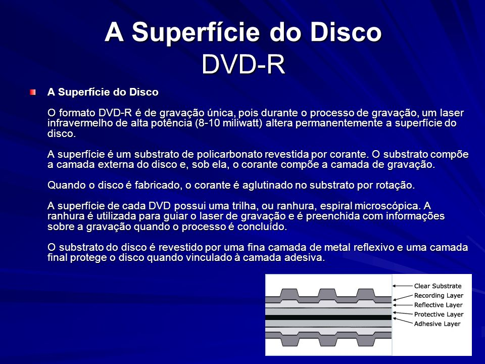 A Superfície do Disco DVD-R