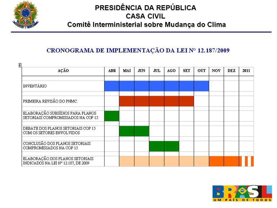 CRONOGRAMA DE IMPLEMENTAÇÃO DA LEI N° 12.187/2009