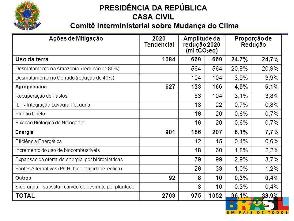 PRESIDÊNCIA DA REPÚBLICA CASA CIVIL Comitê Interministerial sobre Mudança do Clima