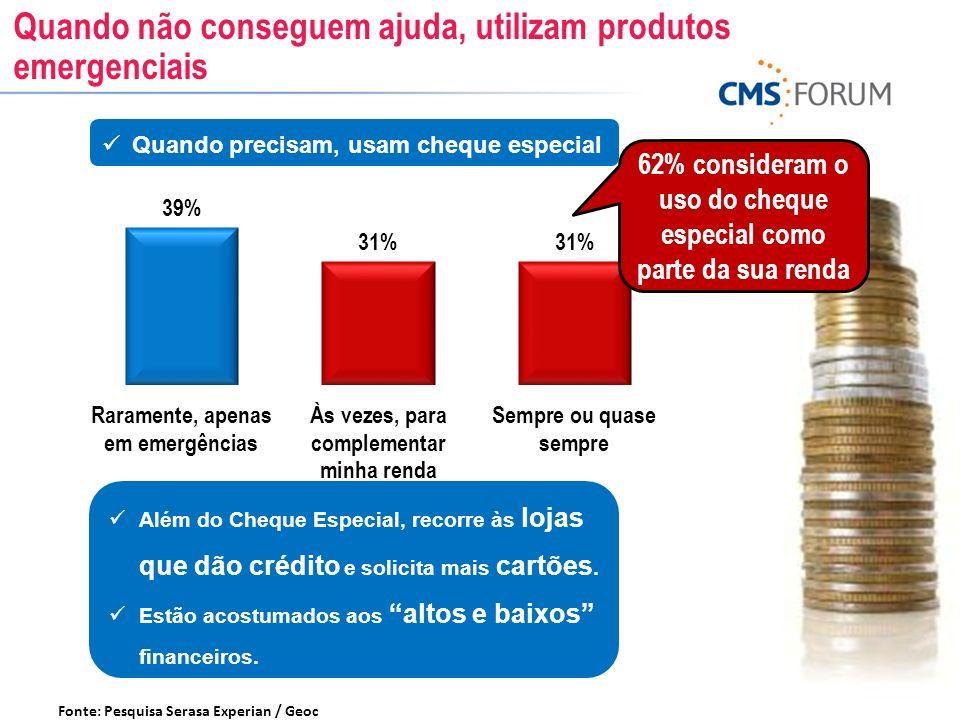 62% consideram o uso do cheque especial como parte da sua renda