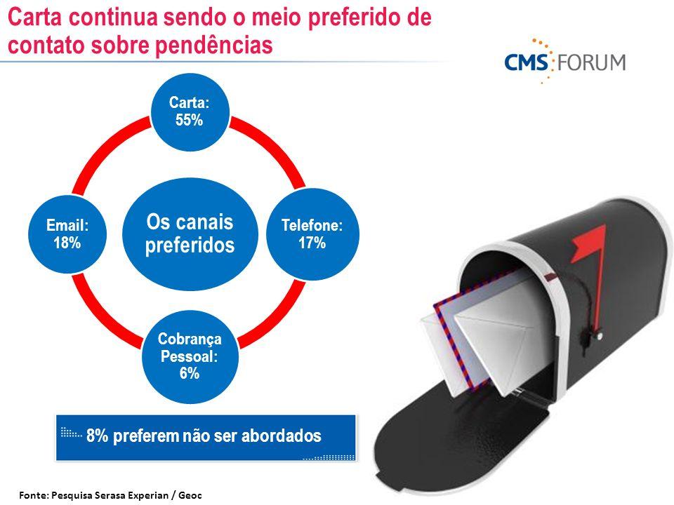 8% preferem não ser abordados Fonte: Pesquisa Serasa Experian / Geoc