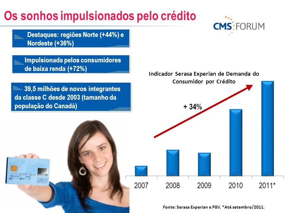 Indicador Serasa Experian de Demanda do Consumidor por Crédito