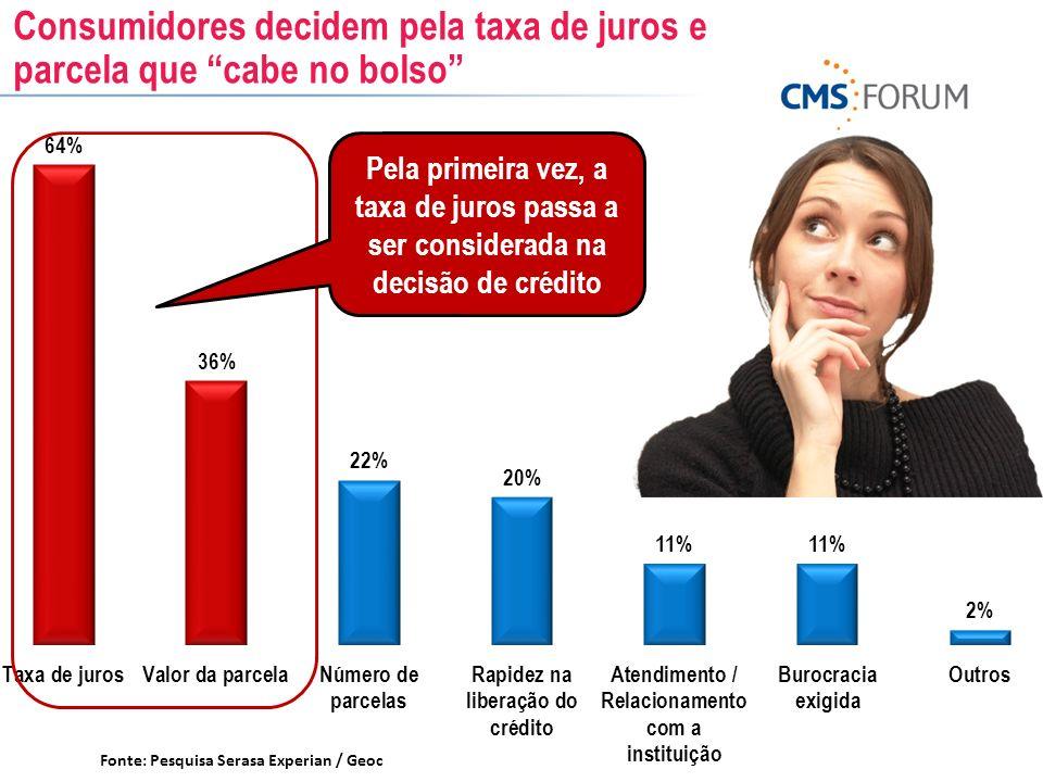 Consumidores decidem pela taxa de juros e parcela que cabe no bolso