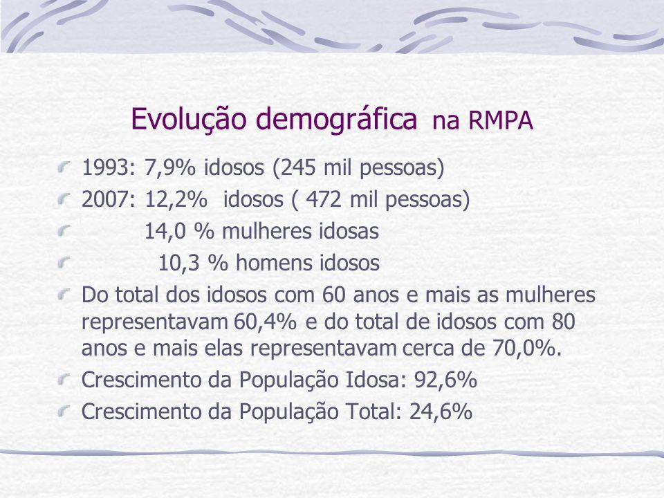 Evolução demográfica na RMPA