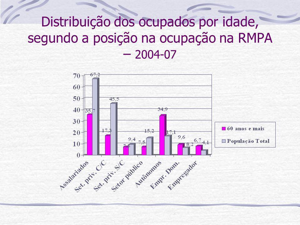Distribuição dos ocupados por idade, segundo a posição na ocupação na RMPA – 2004-07
