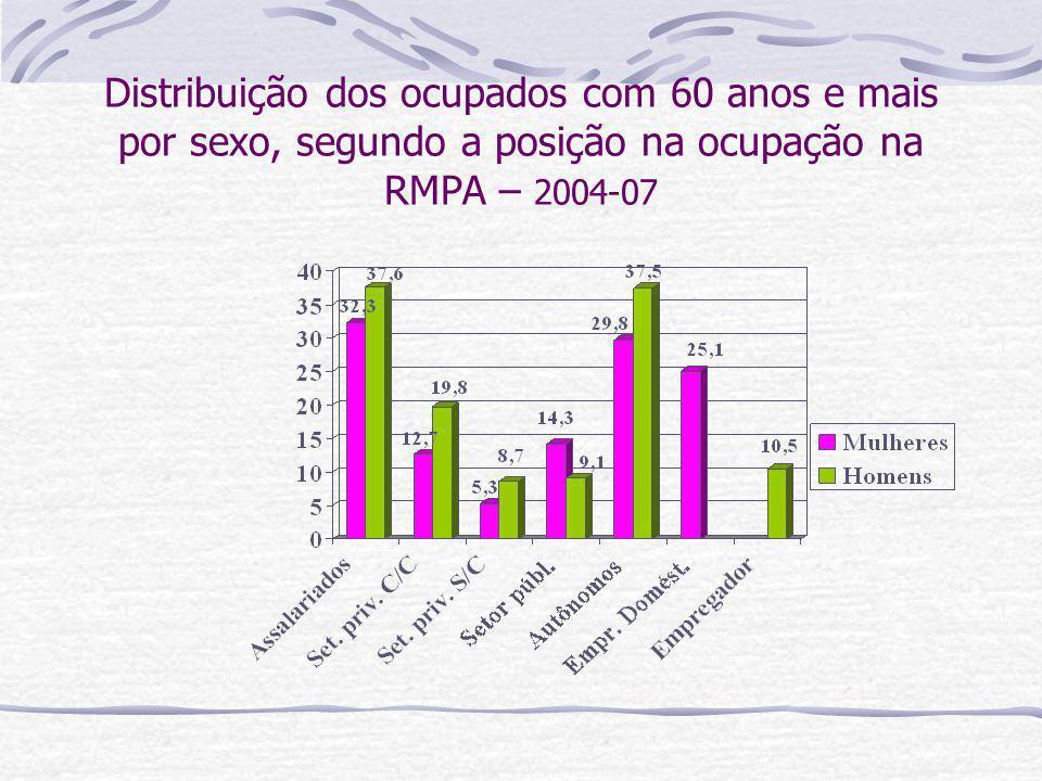 Distribuição dos ocupados com 60 anos e mais por sexo, segundo a posição na ocupação na RMPA – 2004-07