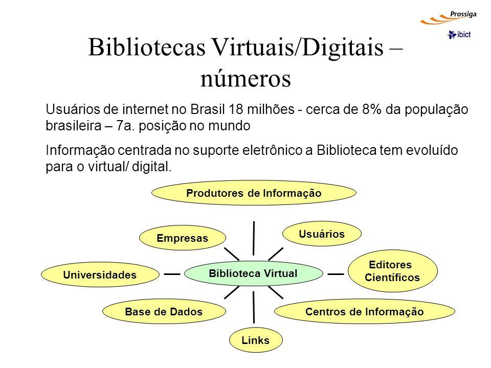 Bibliotecas Virtuais/Digitais – números