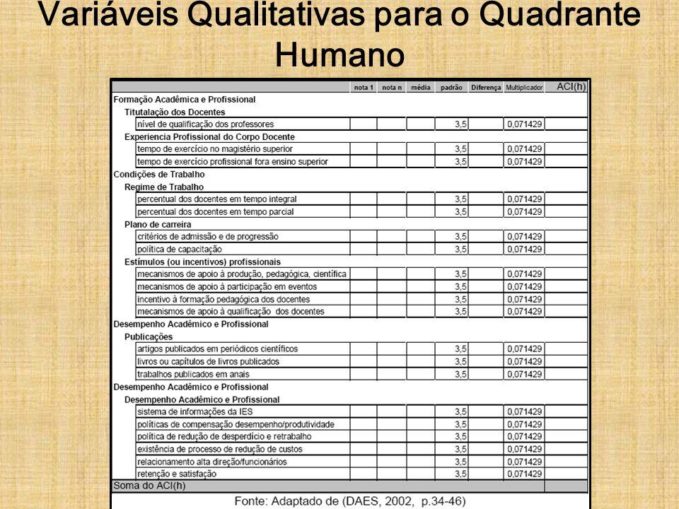 Variáveis Qualitativas para o Quadrante Humano