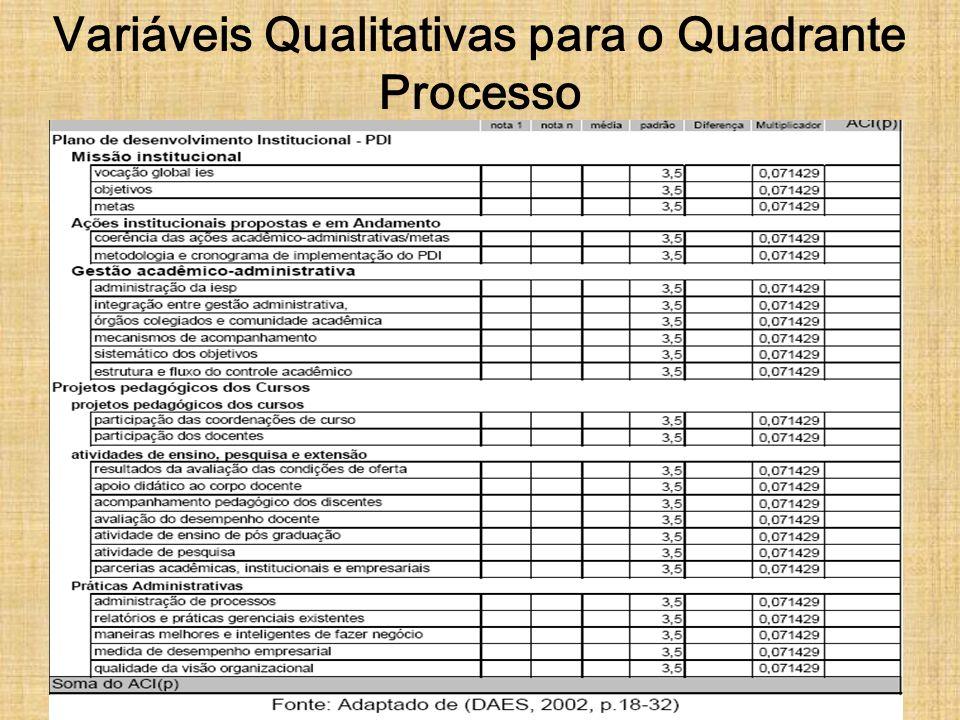 Variáveis Qualitativas para o Quadrante Processo
